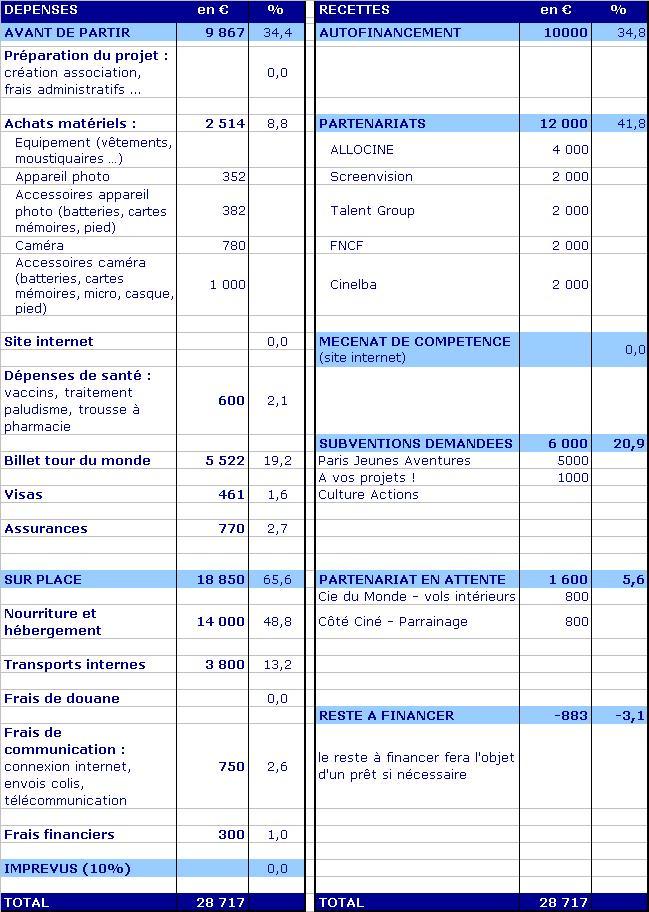 Notre budget prévisionnel